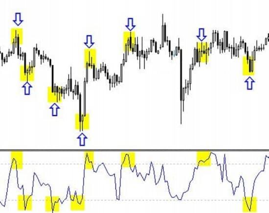 kereskedési stratégiák a bináris opciós piacon)