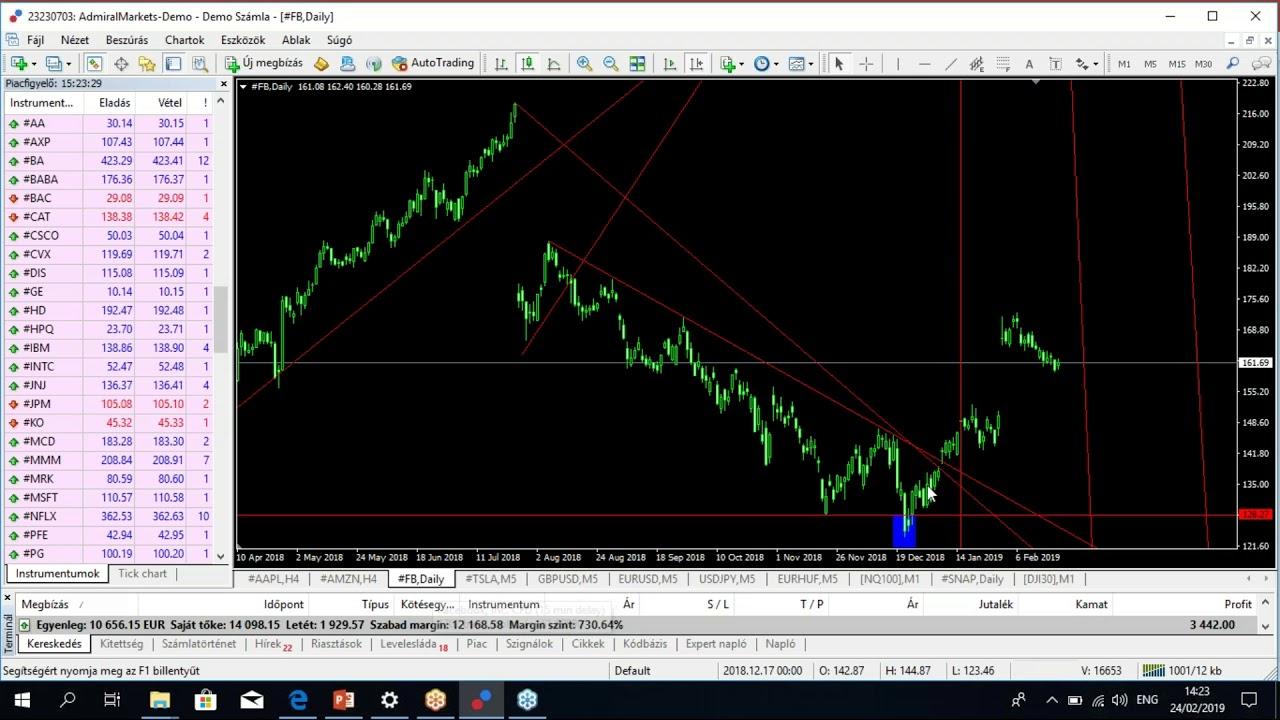 kereskedési stratégiák a perc opciókhoz