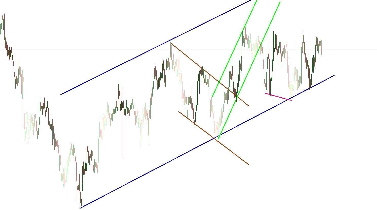 kombinációs háromszög bináris opciókban)