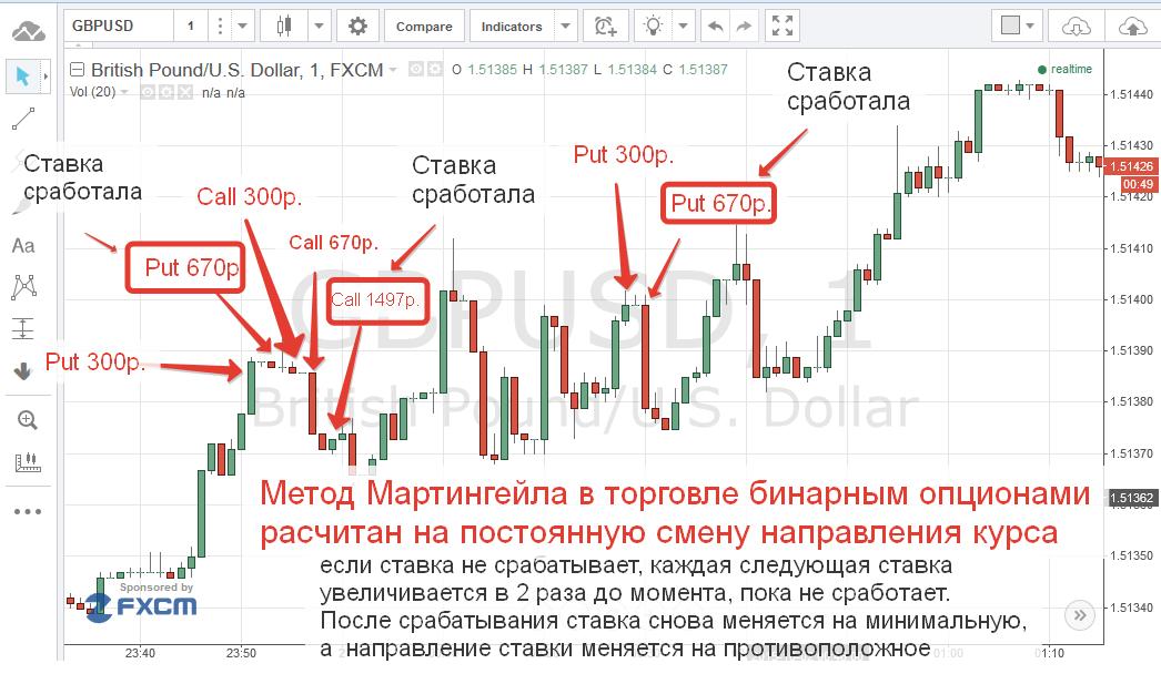 két stratégia bináris opciókban)