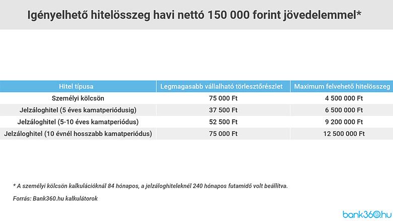 Mekkora jövedelem kell a babaváró hitelhez? Óriási különbségek a bankoknál - reaktorpaintball.hu