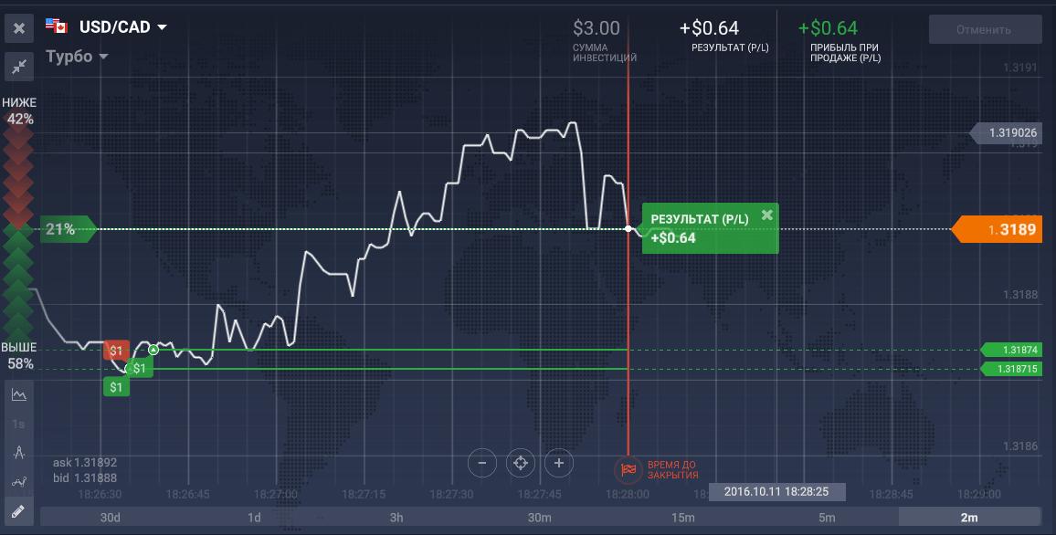 Bináris opciók kockázata - magas veszteségkockázat a BO-nál | Stock Trend System