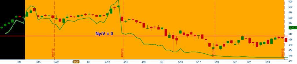 részvény kereskedés opciókkal)