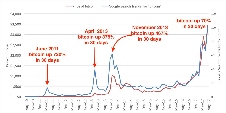 sokat kapjon bitcoin