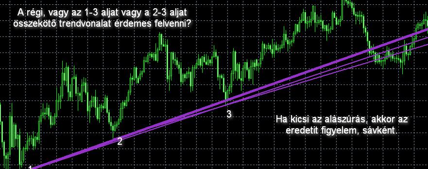 szintek és trendvonalak
