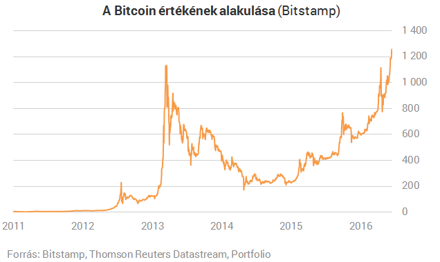 bitcoin megtakarítás mérő diagram)