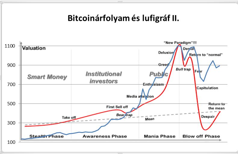 a bitcoin árfolyamának változása)
