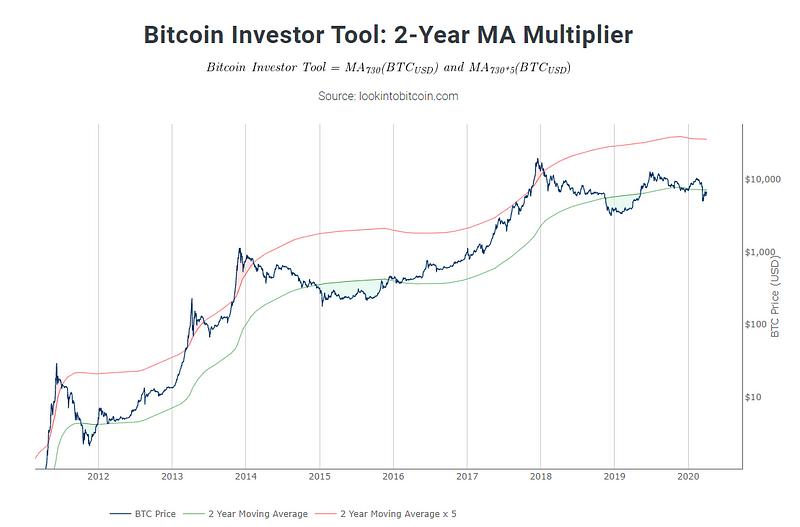 bitcoin év vásárlása