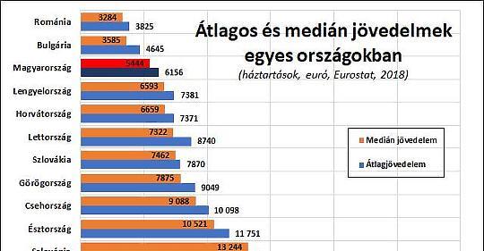 Hol tart a szlovák átlagfizetés? - reaktorpaintball.hu