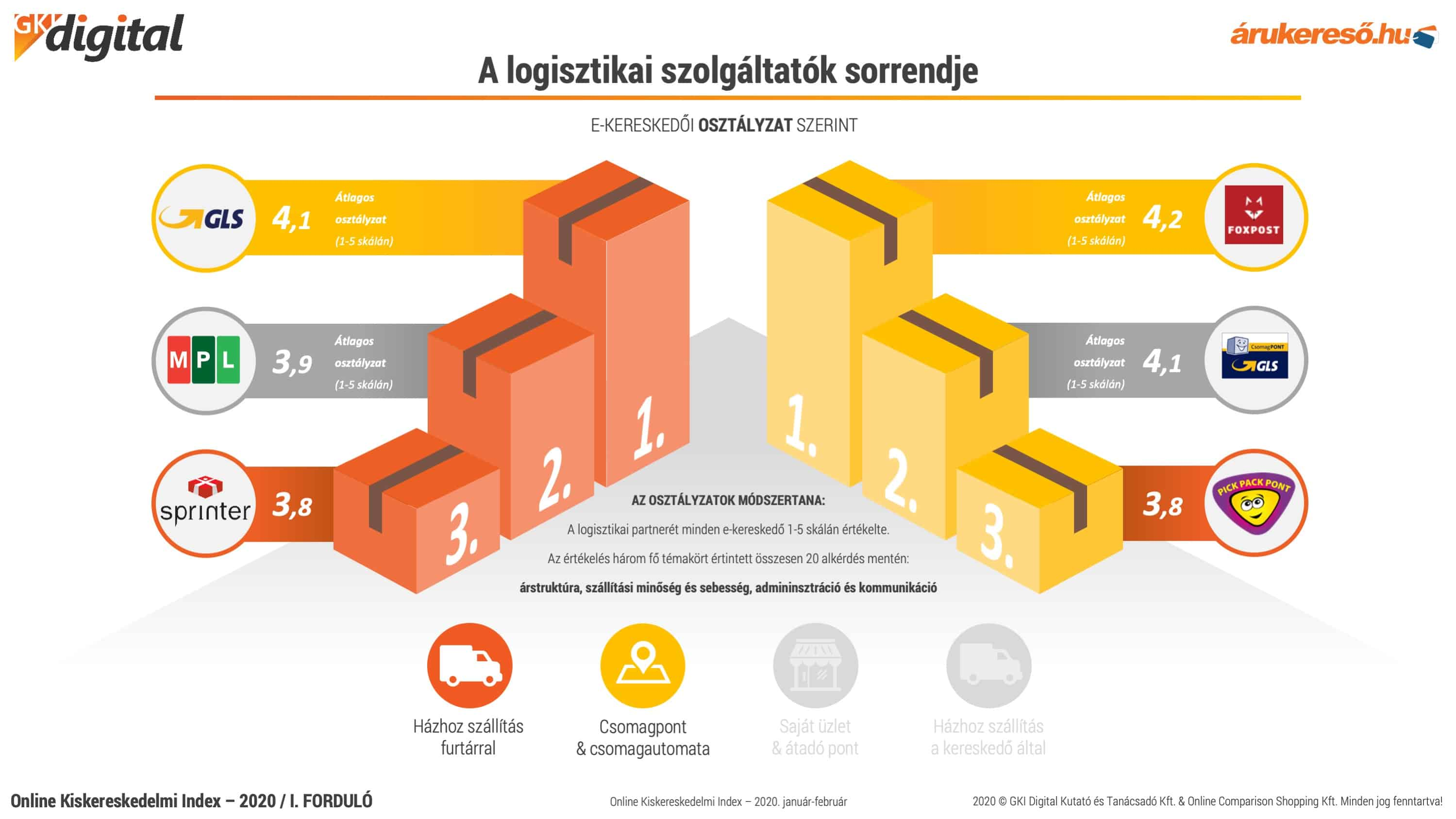 e-kereskedelem statisztika | NRC
