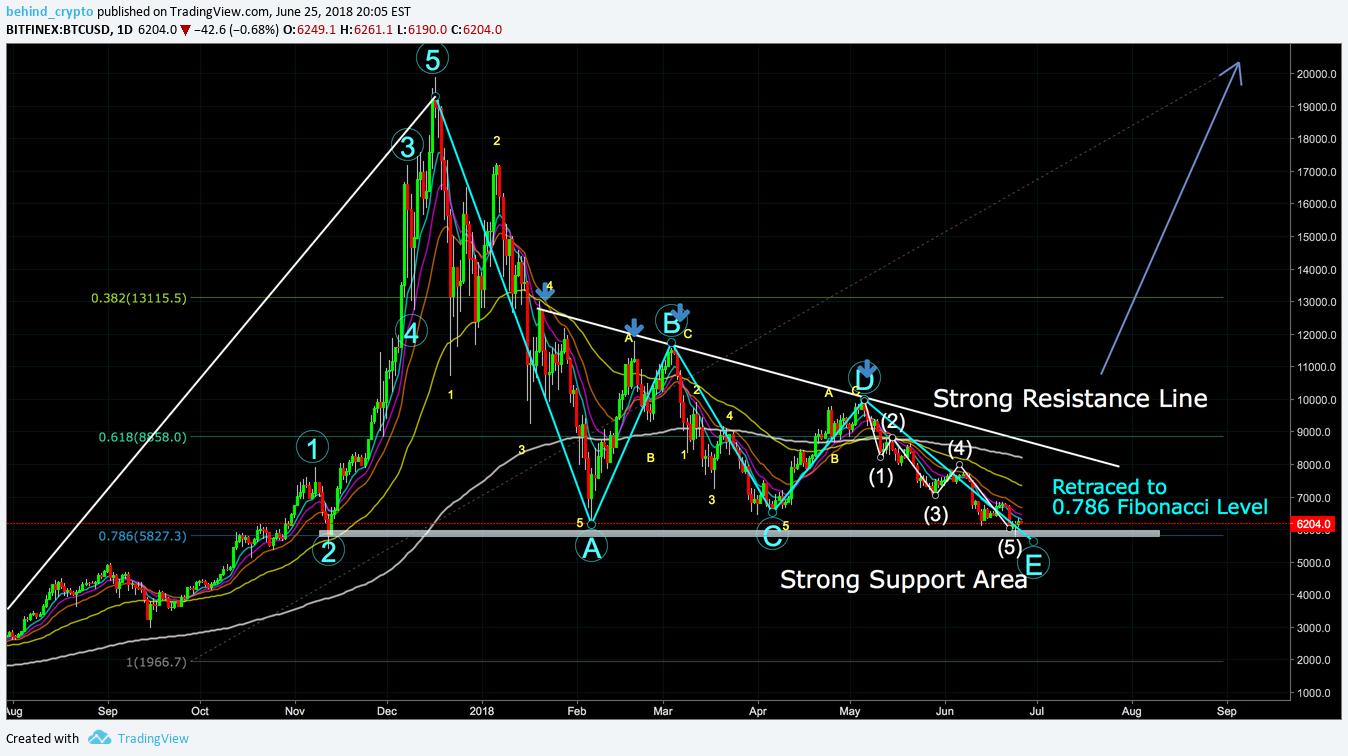 bitcoin kamatdinamikai diagram)