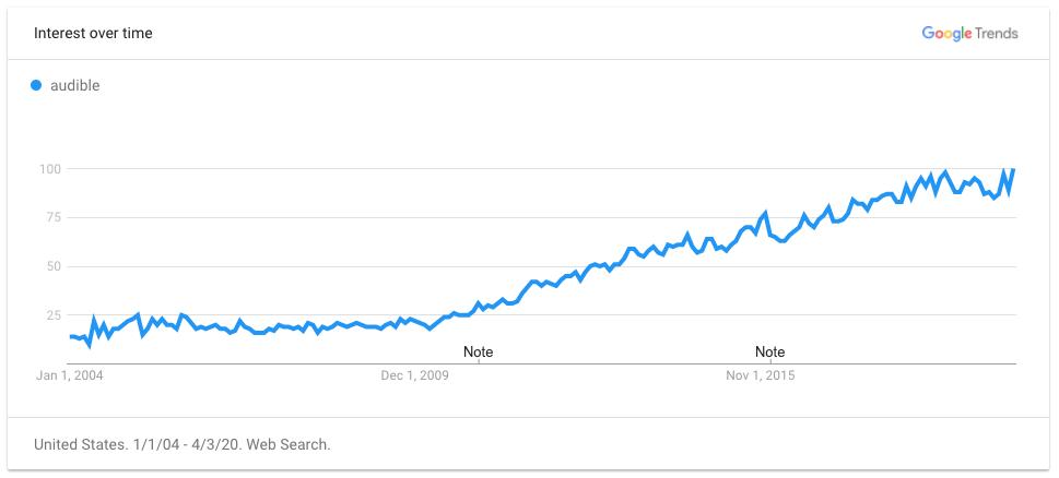 top 10 internetes bevétel beruházás nélkül 2020)