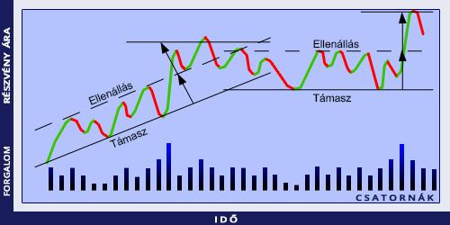 trendvonal csatornák