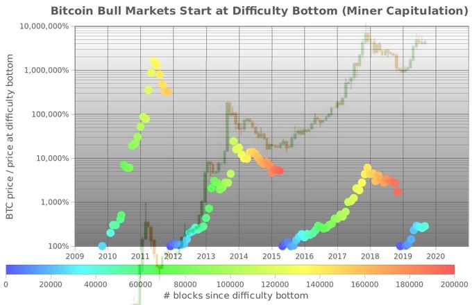 bitcoin megváltoztatása)