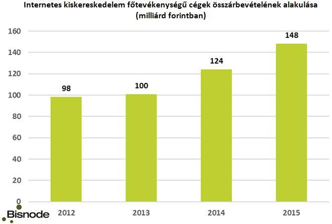 Tíz nagy cég bevétele a legmagasabb a kereskedelemben | Magyar Nemzet