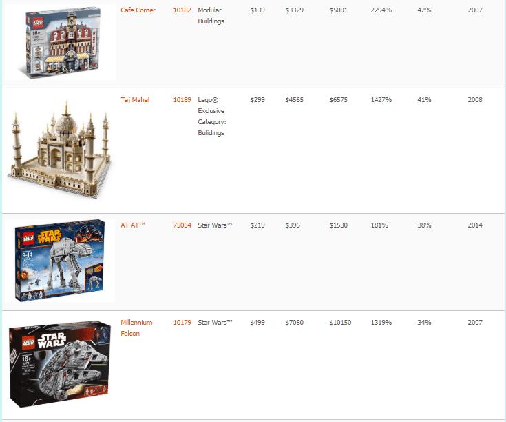 hogyan lehet pénzt keresni lego)