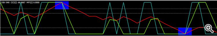 obv indikátor bináris opciókhoz