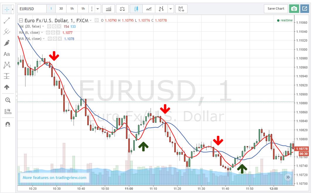 turbo opciók trend kereskedés)