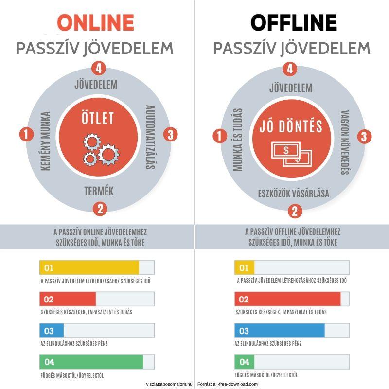 jövedelem az interneten a tőzsdén)
