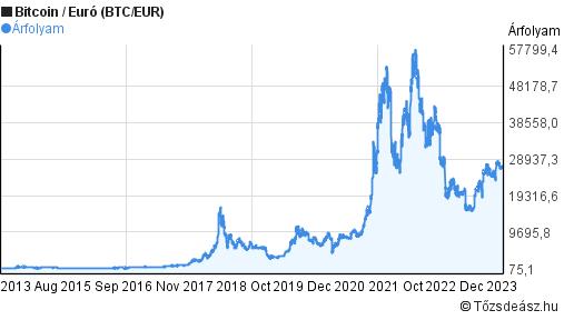 6+1 grafikon, amelyekkel a bitcoin árfolyamát magyarázzuk, és majdnem felsülünk - Privátbankáreaktorpaintball.hu