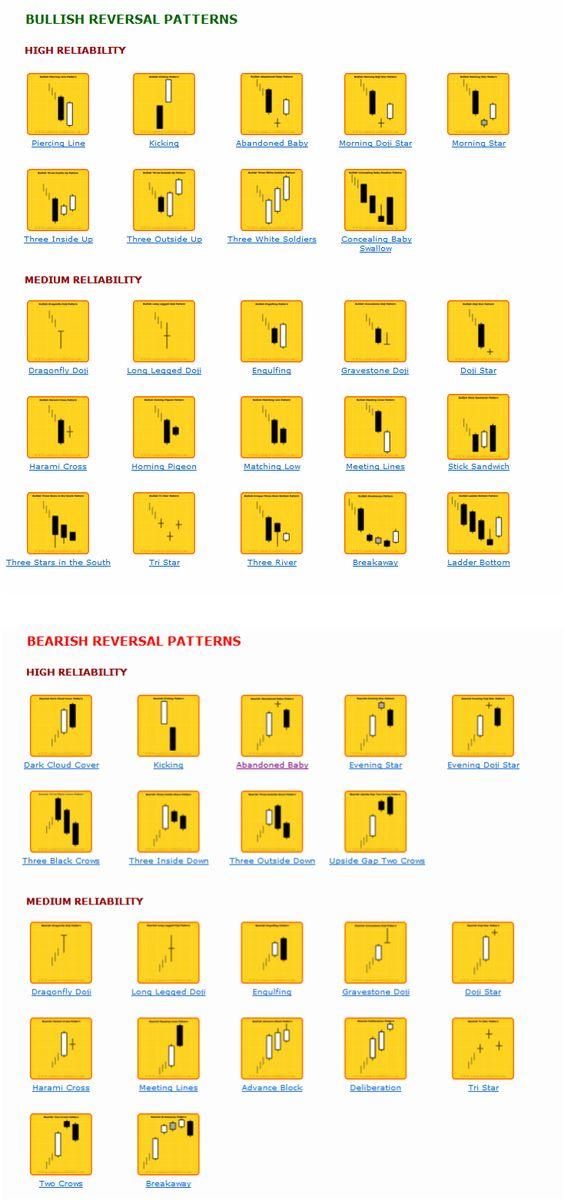 megfordítási minták bináris opciók