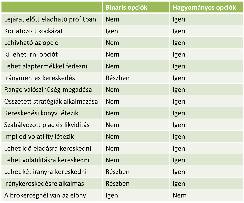 bináris opciókkal történő kereskedés termináljai)