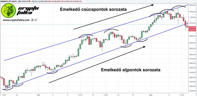 a trendvonal ábrázolásának szabályai)
