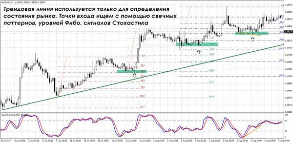 trendstratégiák a bináris opciókhoz)