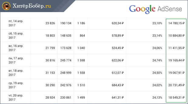 a leghíresebb internetes keresetek bevétel a top 10 interneten beruházások nélkül