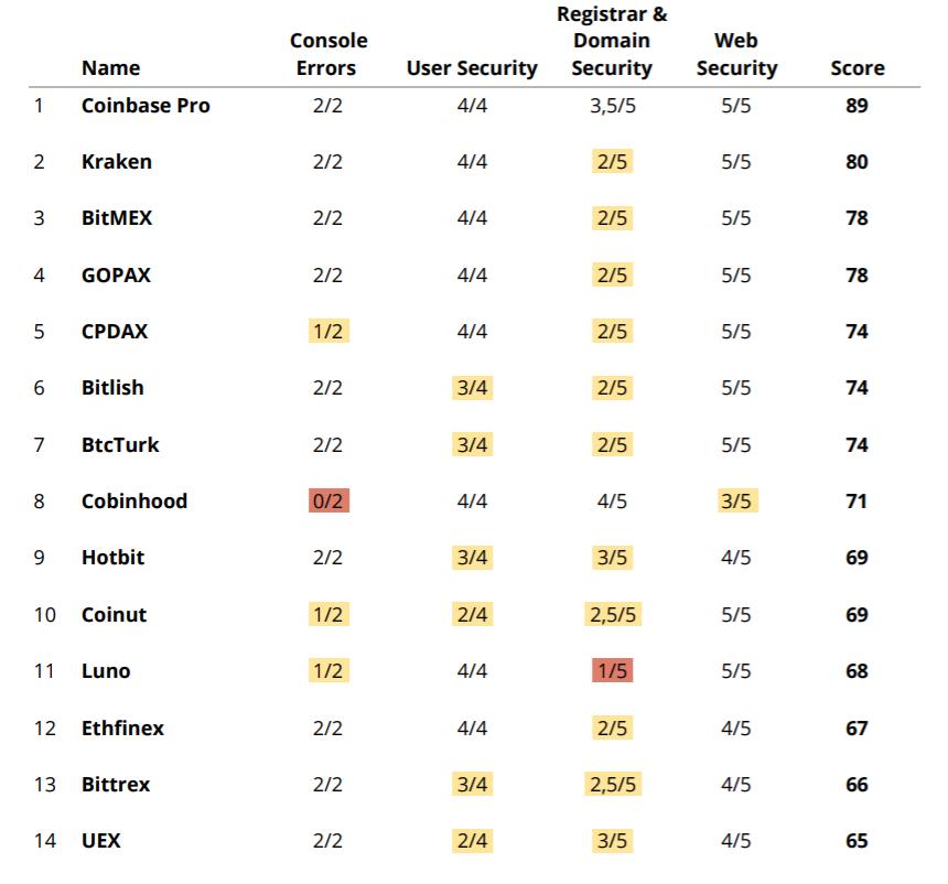 a legnépszerűbb kriptotőzsdék bináris opciós kereskedési eredmények