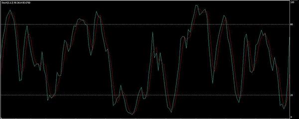 Az indikátor a bináris opciók Donchian csatorna (indikátor Donchian)