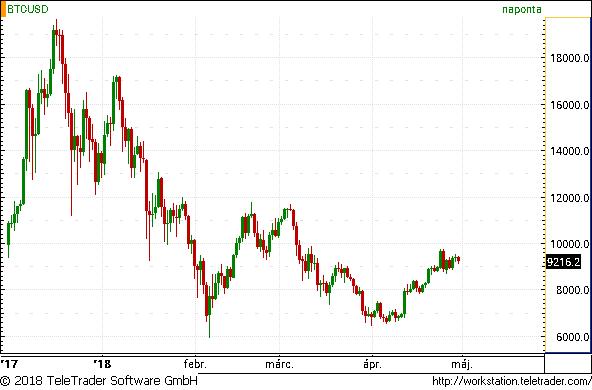 a bitcoin árfolyamának változása