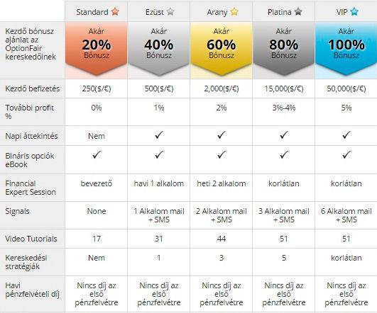 francia bináris opciók