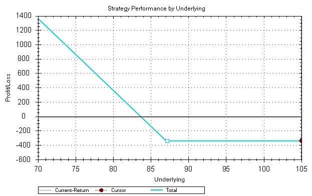 opciós stratégia 90