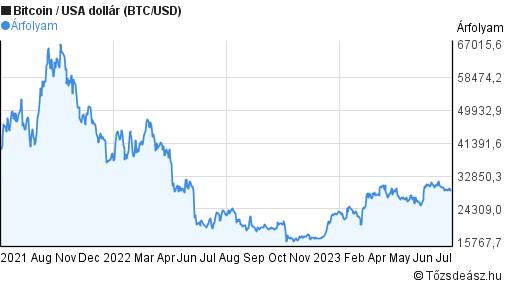 bitcoin árfolyamdiagram előrejelzés)