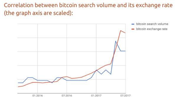 helyiek bitcoin ára