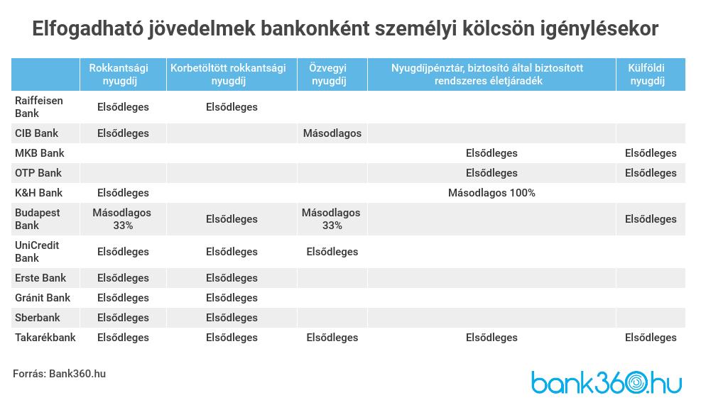 Hitelfelvételkor elfogadható jövedelemtípusok - Hitelmax
