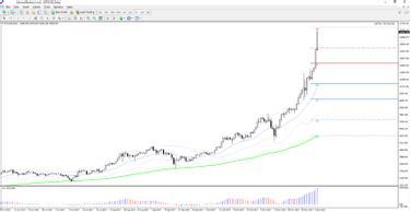 Bitcoin chart egy hónapig