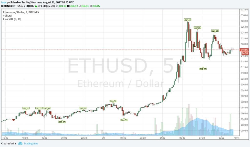 Kettéhasadhat a bitcoin: jön a kék meg fehér pénz?