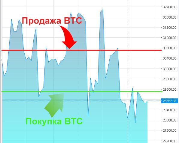 bitcoin hogyan lehet keresni és hogyan kell költeni