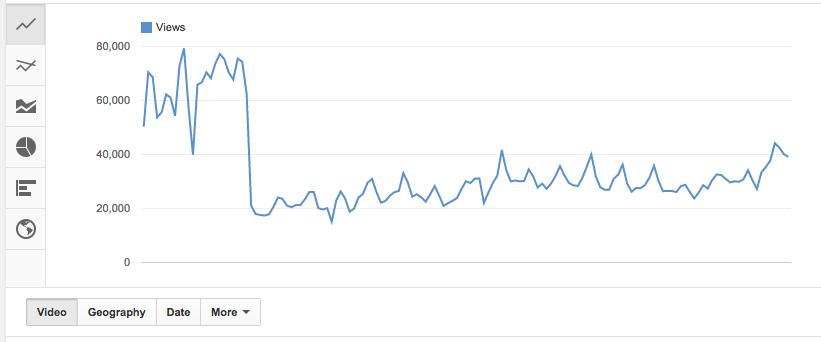blokkolt videó bevétel