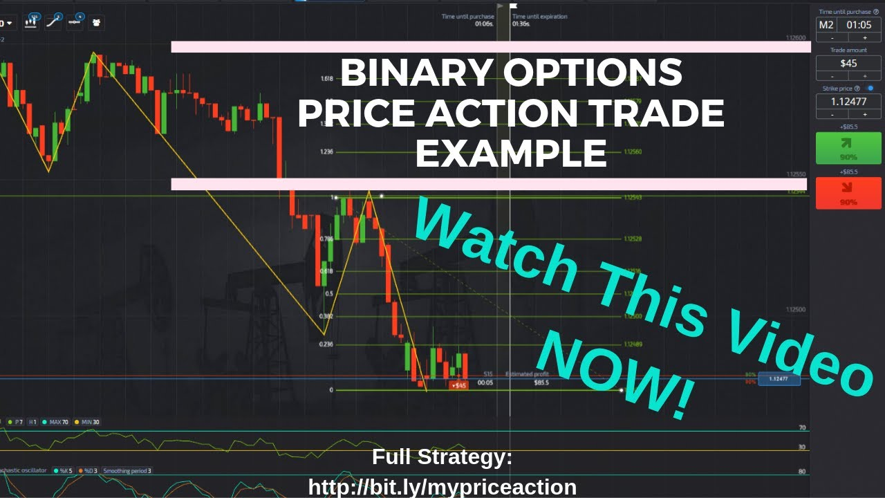 megfordítási minták bináris opciók hogyan lehet biztonságosan pénzt keresni