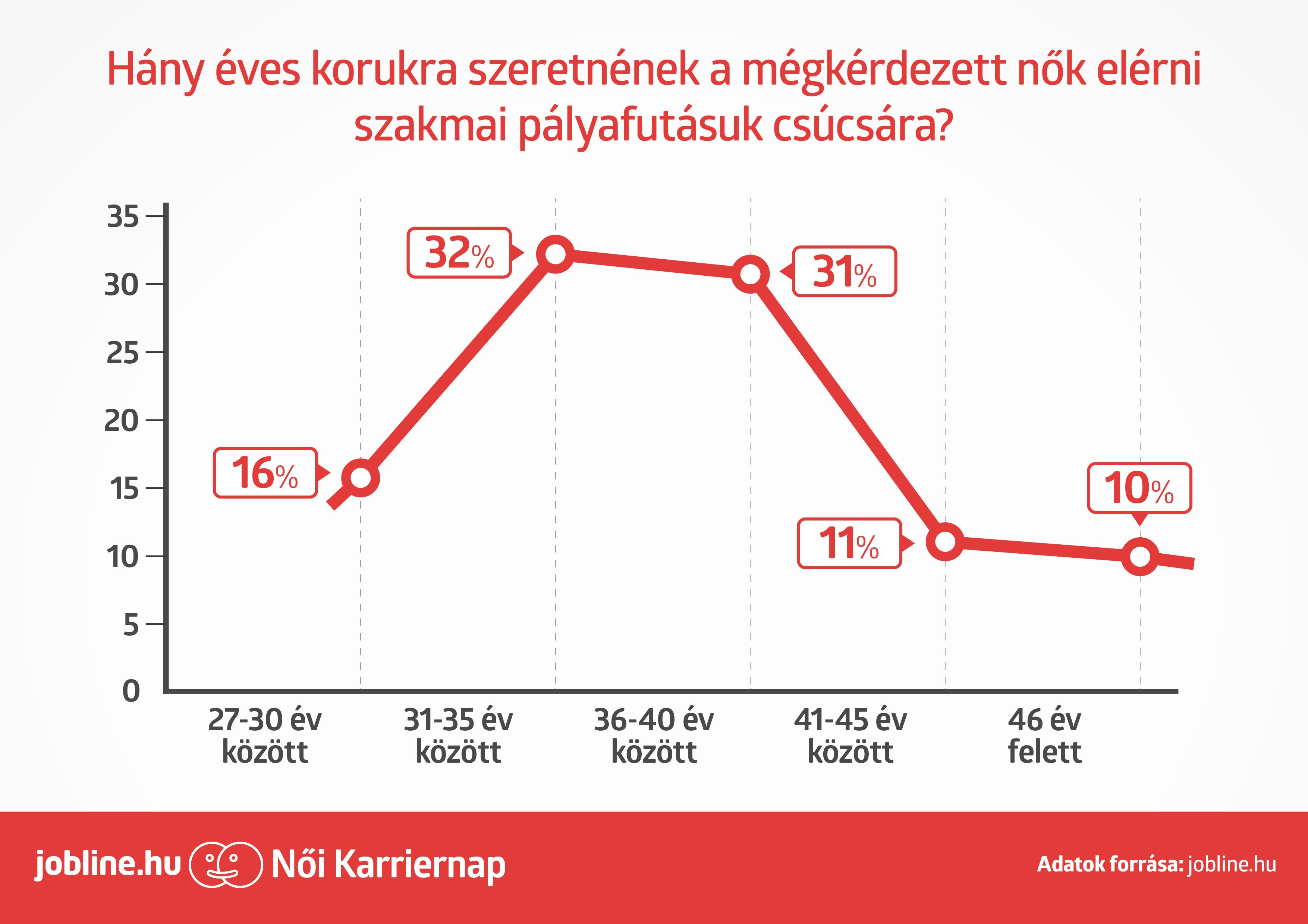 további jövedelem az éves nők számára)