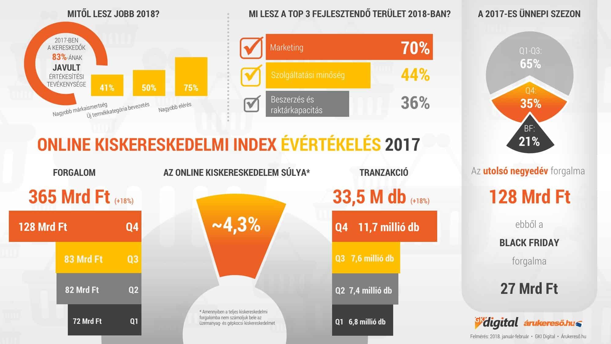 kereskedelem internetes bevételei)