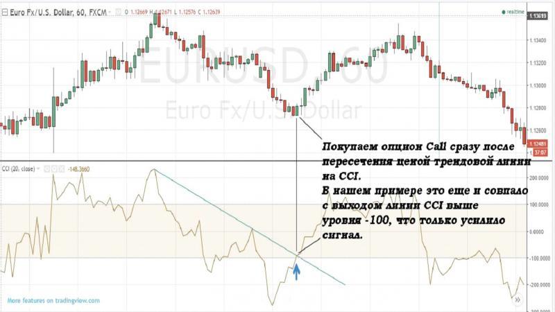 euro bináris opciós jelek)