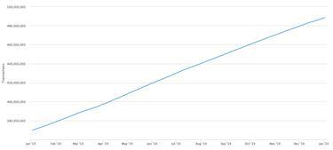 a bitcoin emelkedni kezdett