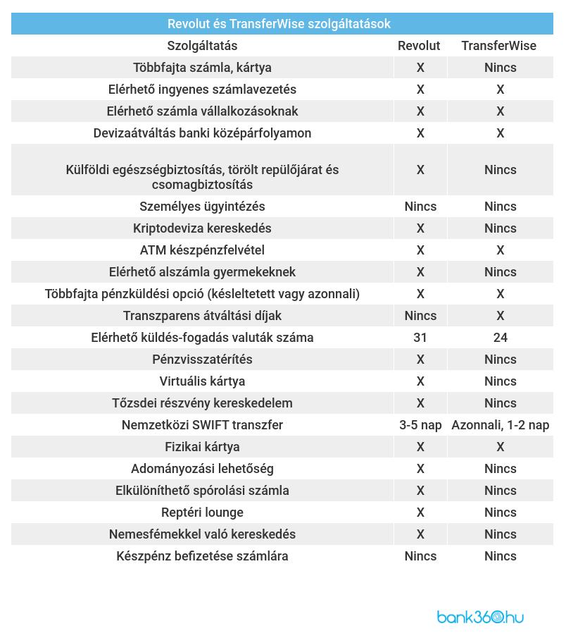 opciók a Cheremushkina árfolyamtól)