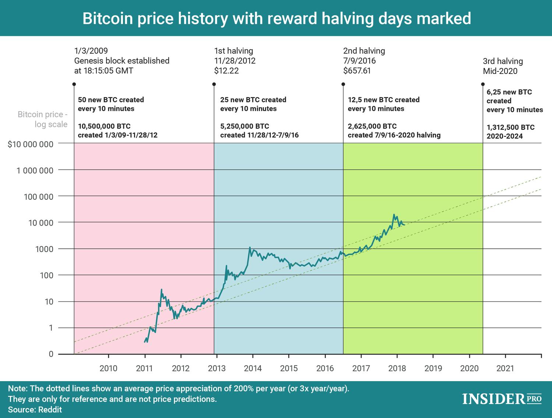 minden a bitcoin bevételekről szól