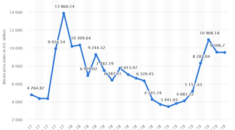 helyi bitcoin bitcoin árfolyam