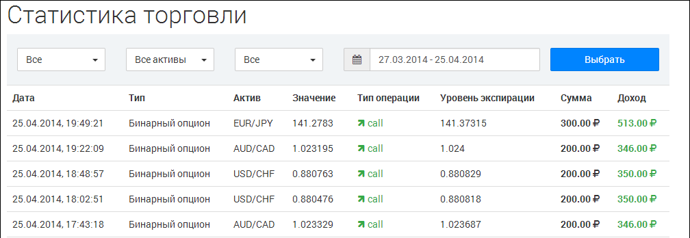 hírkereskedelem bináris opciók áttekintése)